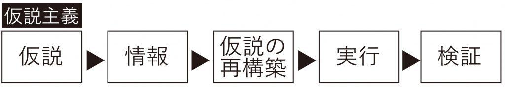 仮説主義jpg